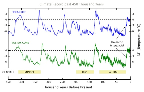 What are the arguments stating that global warming is not actually a huge threat?