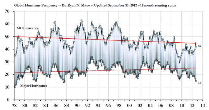 maue_hurricane_frequency