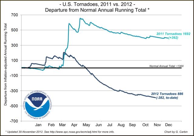 2011-2012-tornado-annual-depature[1]