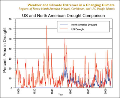 [Image: ccsp-drought.jpg?w=718]
