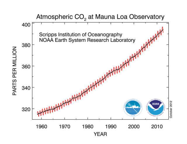 [Image: co2_data_mlo1.png?w=640&h=494]