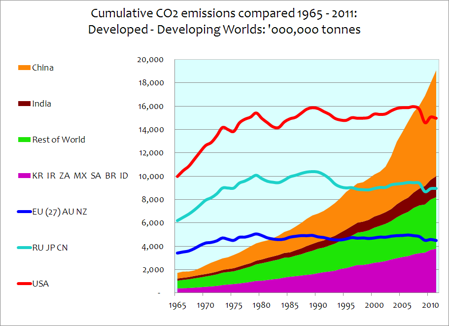 A Graphical Look At Worldwide Co2 Numbers Watts Up With