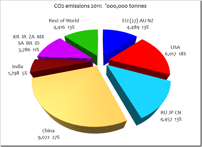 Record High For Global Carbon Emissions China Is The