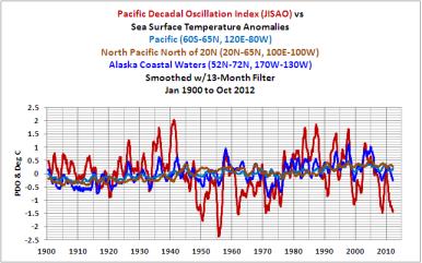 Climatology of Alaska
