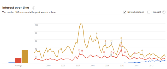 Google_trends_fracking_CC_GW