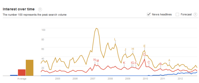 Google_trends_fracking_CC_GW