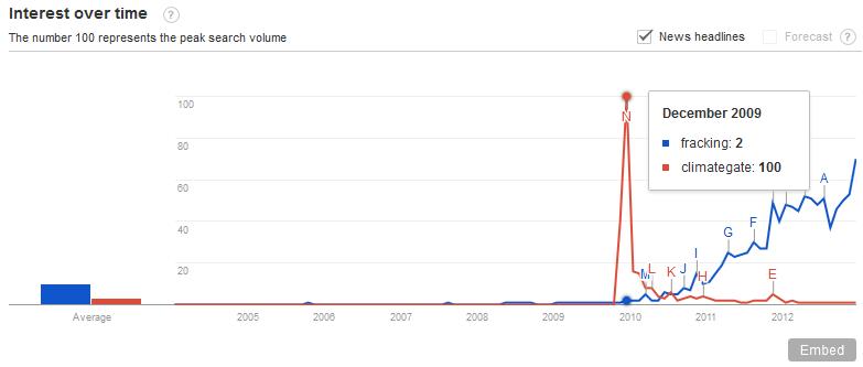 Google_trends_fracking_Climategate