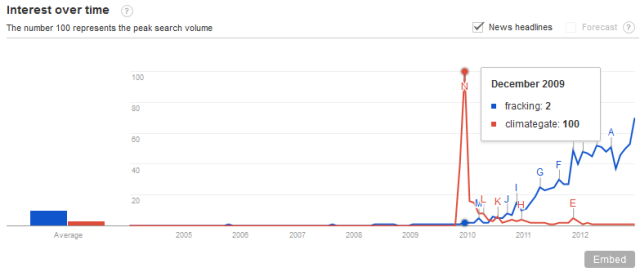 Google_trends_fracking_Climategate