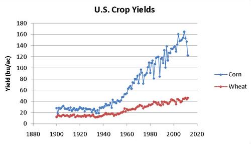 Historic_US_CropYeilds