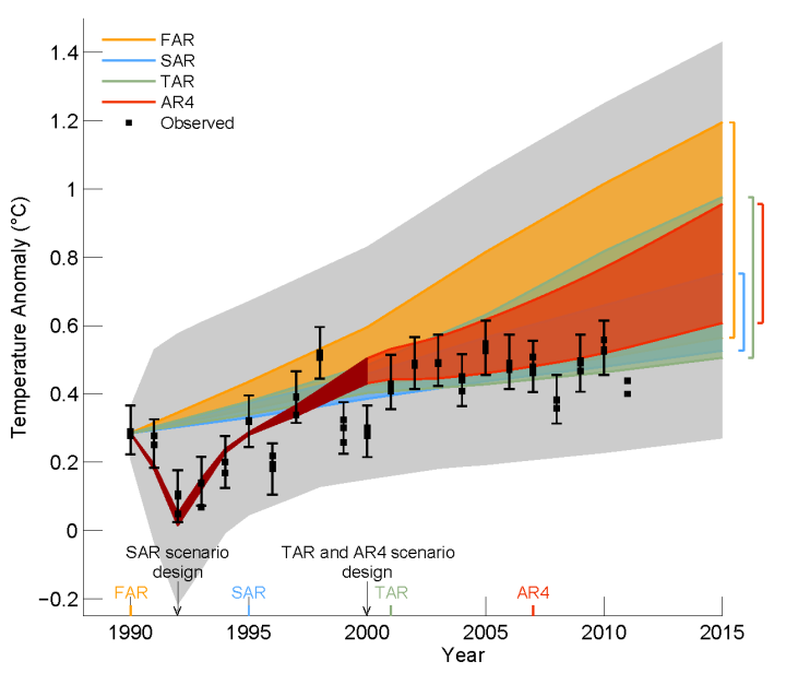 IPCC_AR5_draft_fig1-4_with