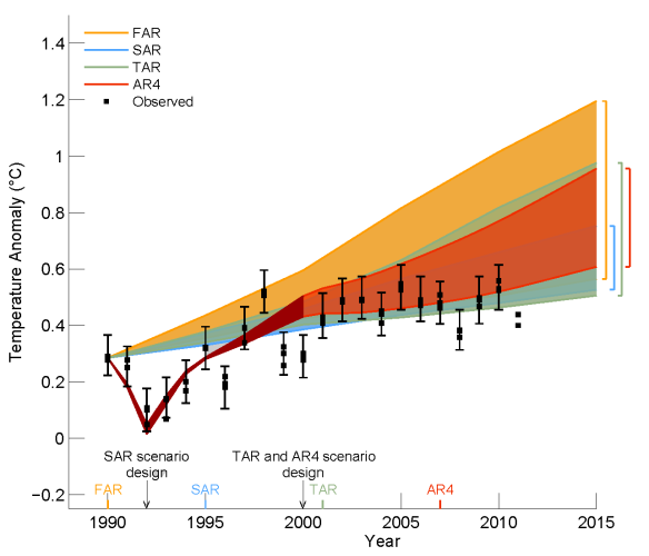 IPCC_AR5_draft_fig1-4_without