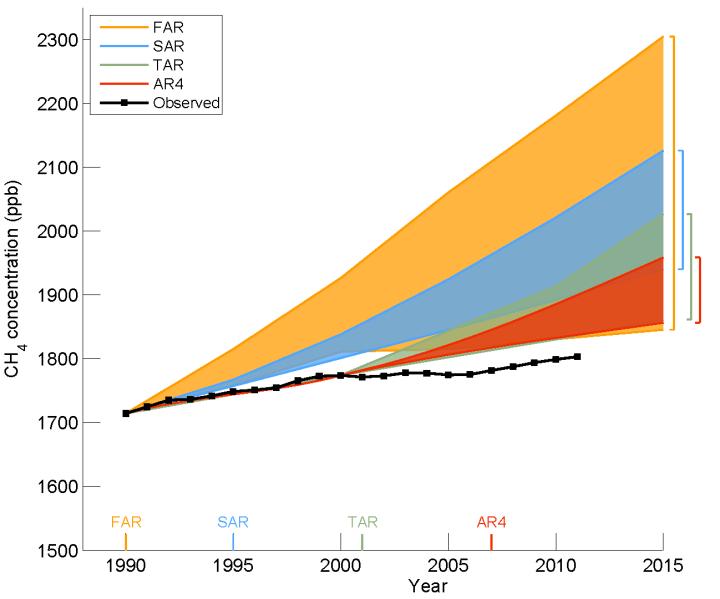 IPCC_AR5_draft_fig1-7_methane