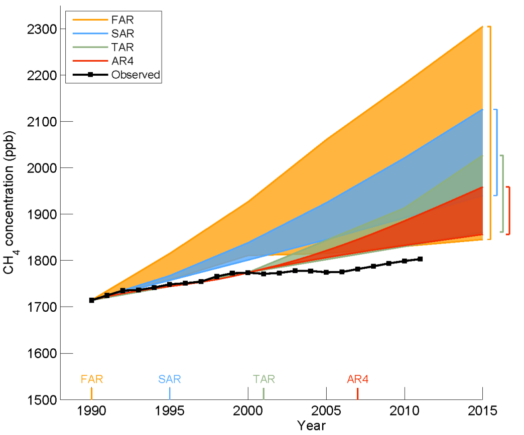 IPCC_AR5_draft_fig1-7_methane