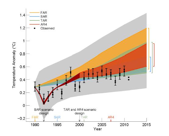The real IPCC AR5 draft bombshell – plus a poll | Watts Up