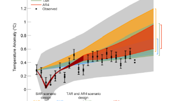 Evidence of a Lunisolar Influence on Decadal and Bidecadal