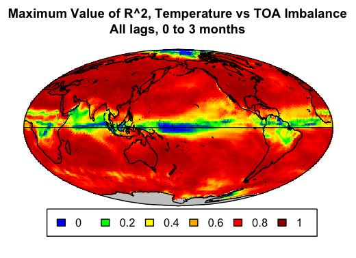 max value r2 temp vs toa imbal