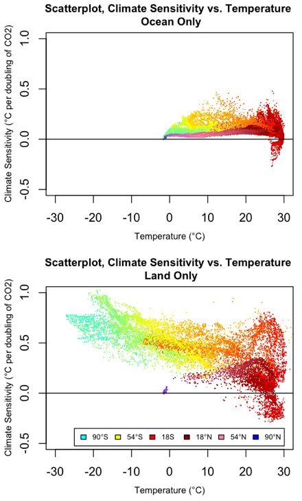 scatterplots climate sensitivity vs temperature