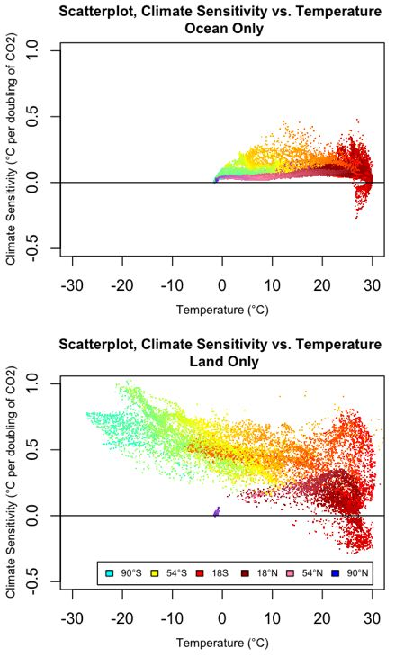 scatterplots climate sensitivity vs temperature