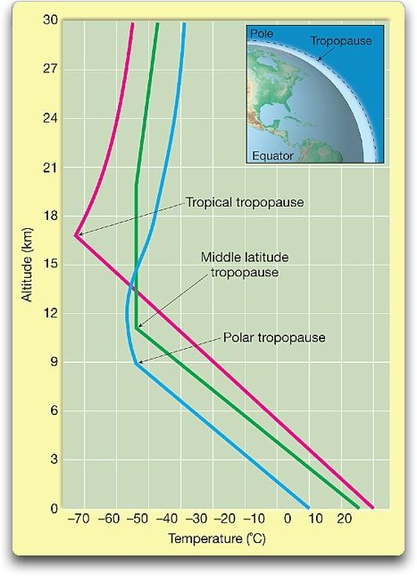 tropopause temperature by latitude