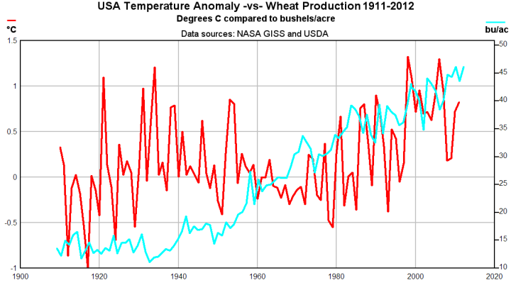 US_wheat-vs-temperature