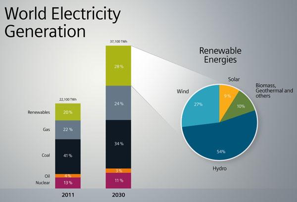 World-Electricity-Generatio[1]