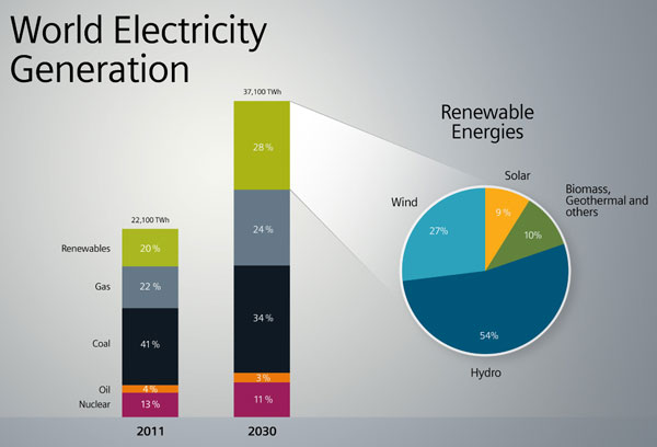 World-Electricity-Generatio[1]