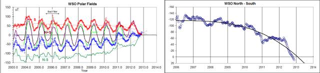 WSO-Polar-Fields-since-2003[1]