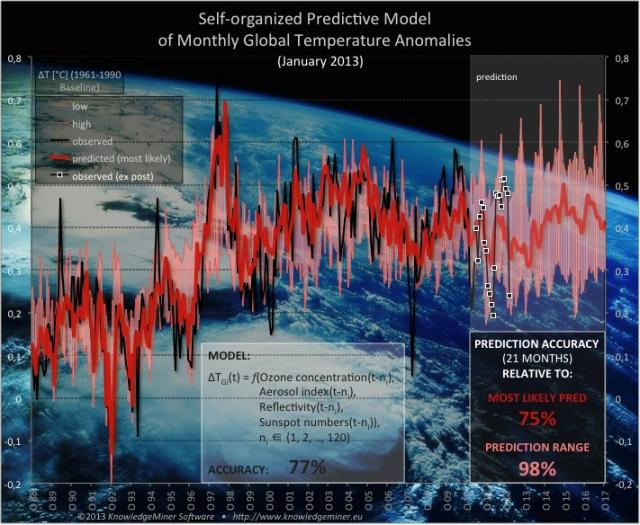 AGW_predictive_model