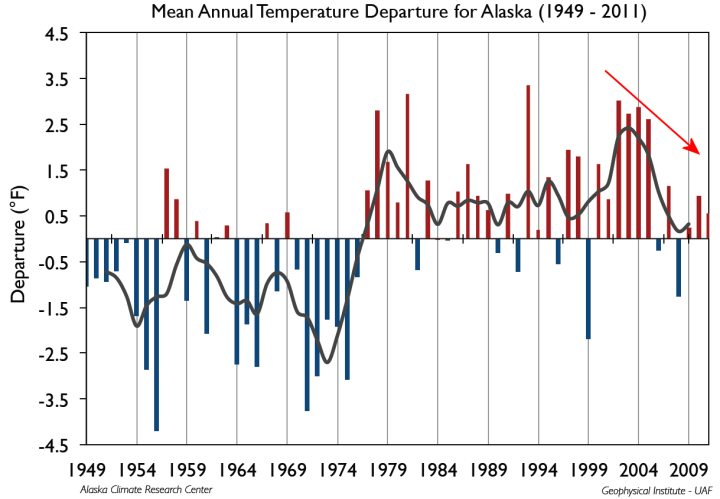Alaska_temps