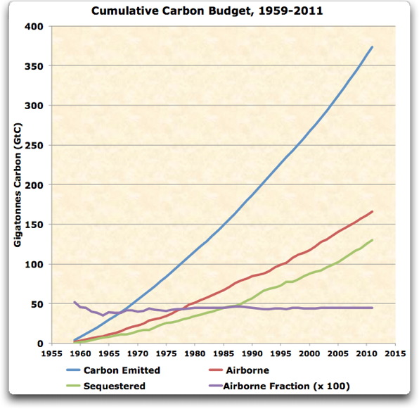 cumulative carbon budget 1959 2011