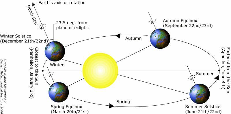 earth-axis-seasonal
