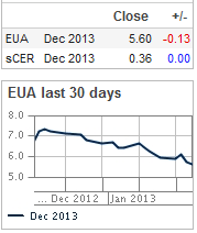EU_Carbon_price
