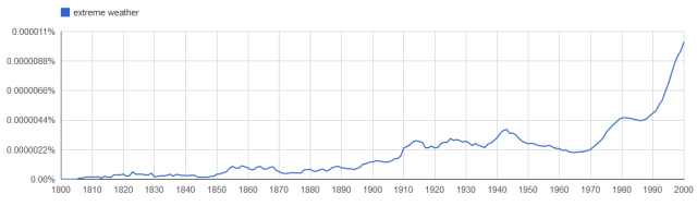 Google_ngram_extreme_weather
