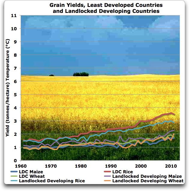 grain yields ldcs