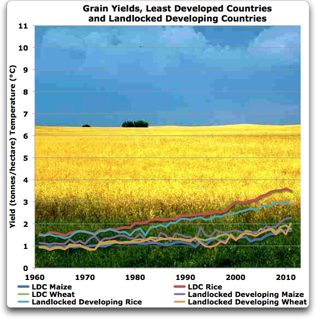 grain yields ldcs