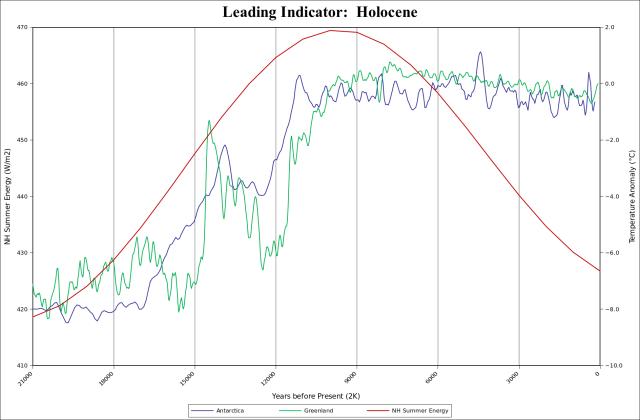 LI-Holocene[1]