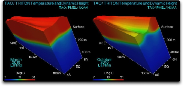 nino nina tao triton temp and dynamic height