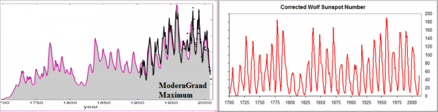 Figure 4. (Left) The idea of the Modern Grand Maximum, MGM. (Right) The corrected Wolf Sunspot Number does not support a MGM