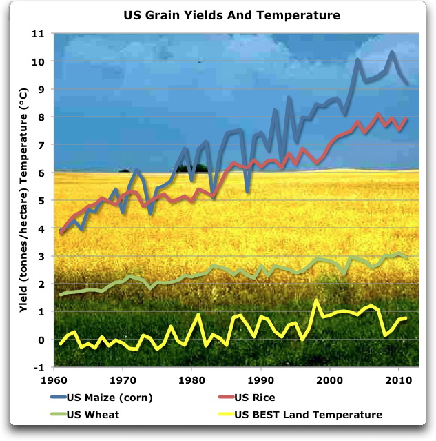 us grain yields and temperature