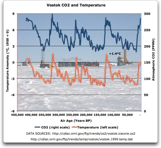 vostok co2 and temperature