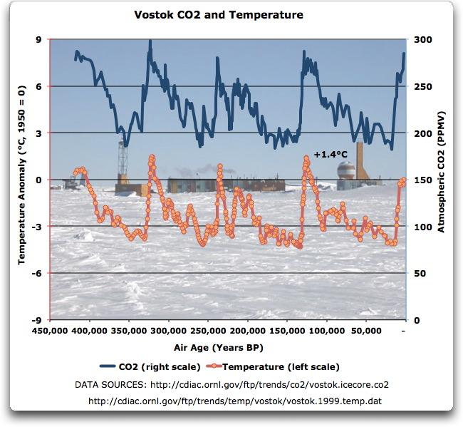 vostok co2 and temperature