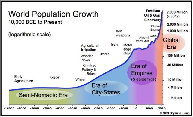 World_Population_Chart[1]