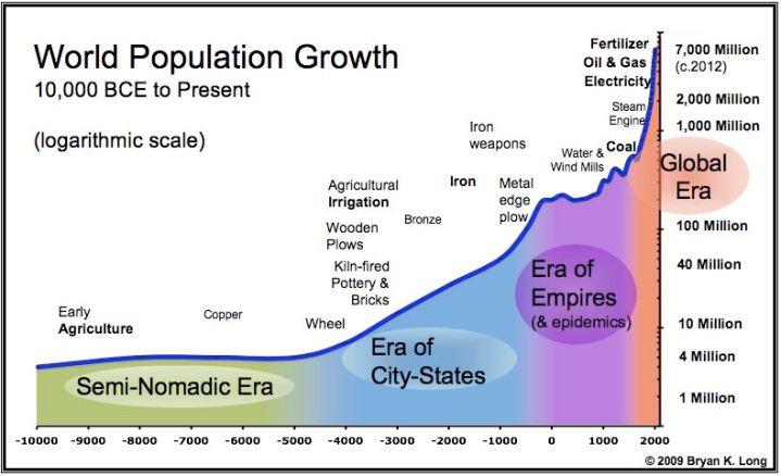 World_Population_Chart[1]