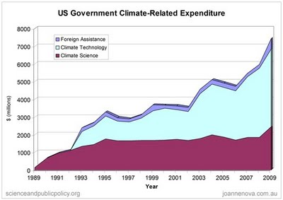 climate-funding-US-govt-spending-web[1]