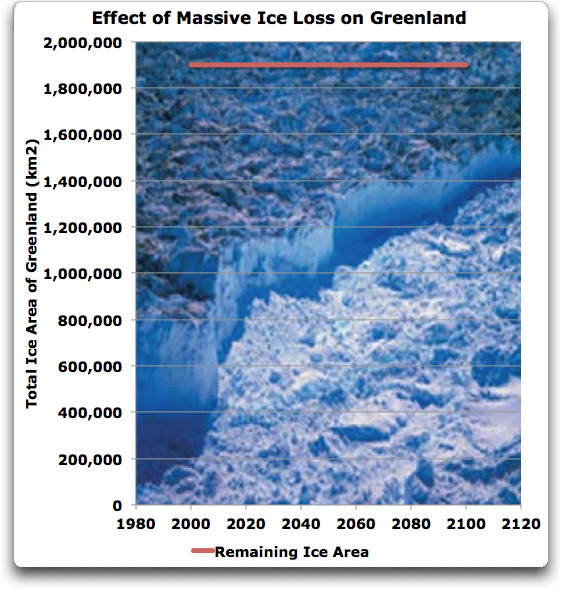 effect of massive ice loss on greenland