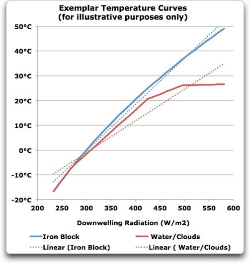 exemplar temperature curves