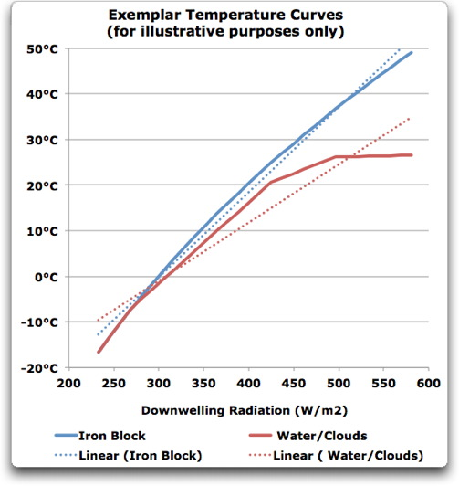 exemplar temperature curves