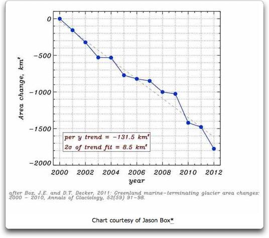 Jason Box Chart