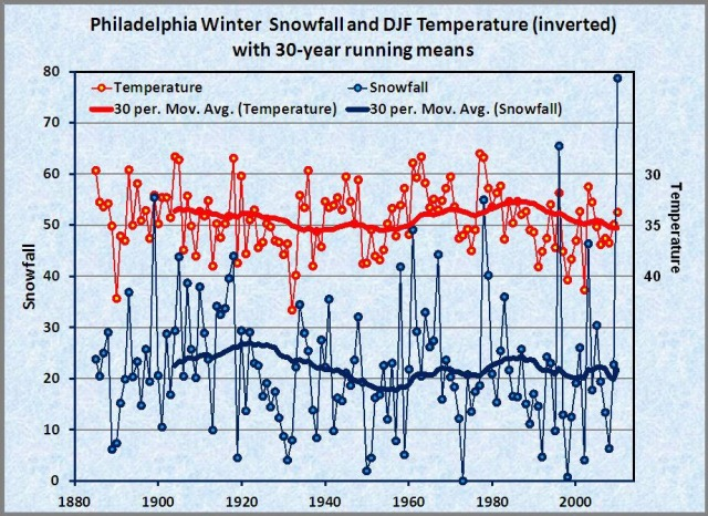 philadelphia_snowfall