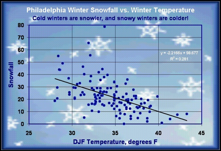 Chart 2 is a direct comparison of yearly snowfall with winter temperatures. The correlation coefficient (square root of R2) is greater than -0.5, which is not bad for anything in climate. It clearly shows a trend for more snow during colder winters, and less snow during mild winters. Philadelphia's average annual snow fall is 20.5 inches, and the coldest winters produce about twice that amount, while the warmest winters are almost snowless.